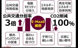 図1:都市課題とE-MaaS構造