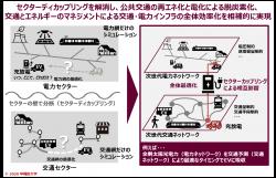 図2:電力と交通のセクターカップリングの例