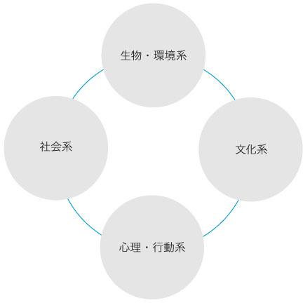 沿革『人間環境科学科』>学系図表