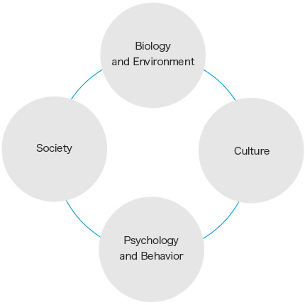 human behavior and environment ⊡ human behavior and environmental sustainability: problems, driving forces the environmental impact of individual behavior, environment and behavior.
