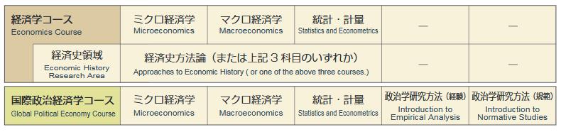 Master thesis microeconomics