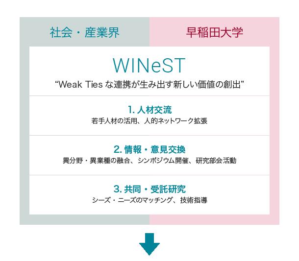 winest