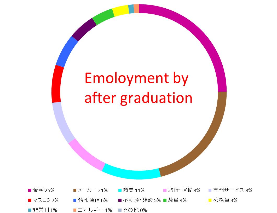 2017年度就職先状況円グラフ