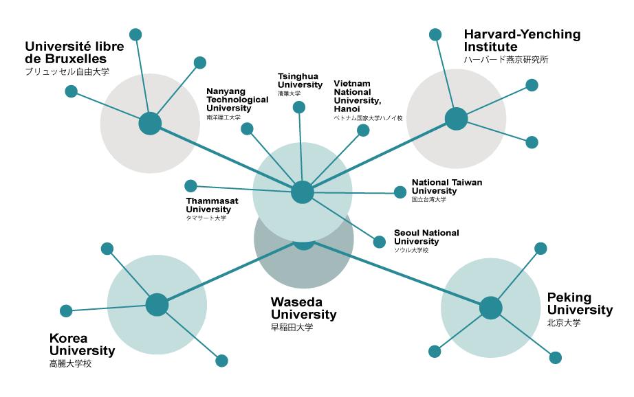 グローバルアジア研究拠点のネットワーク