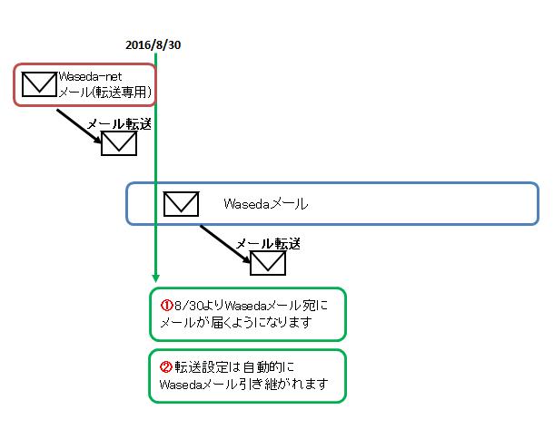 メール 転送 サービス