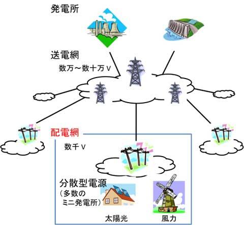 図1 電力網の概要。発電所で発電された電力は、送電網を経由して配電網へ送られます。配電網内は分散電源が存在するため電力の流れが複雑になります。