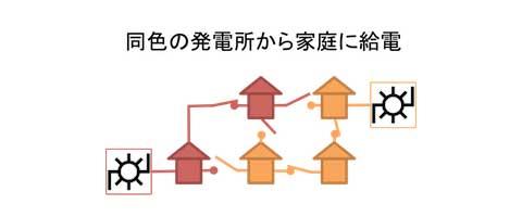 図2 配電網のスイッチ構成の例。この例は、変電所から同色の家庭に正しく給電できる配電網構成(スイッチのON/OFFの組合せ)の1つを表しています。色のつかない(電気が届かない)家や、色の混ざった(異なる配電系統がつながれた)家が存在してはなりません。