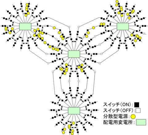 図3 標準解析モデルの最適構成。配電網の標準解析モデルは、4つの変電所を中心に、電線に接続された一般家庭や事業所(図では省略)に電力を供給します。電線には合計468のスイッチが備えられ、その構成(ON/OFFの組合せ)を変更して電力の流れを制御します。この図は、配電網全域に正しく給電でき、さらに電線で発生する送電損失を最小にする構成を表しています。