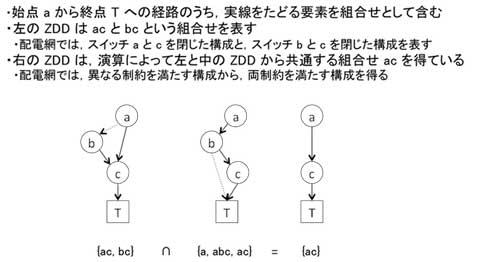 図4 ZDDの例。図の3つのZDDは、始点aから終点Tへの経路を用いて、実線をたどる要素の組合せを表します。例えば、左のZDDはacとbcという組合せを表します。本研究ではこの組合せを、スイッチaとcを閉じた配電網構成と、スイッチbとcを閉じた構成に対応させています。さらにZDDが備える演算アルゴリズムによって、左と中のZDDから共通する組合せacを表す右のZDDを得ています。このように、本研究では異なる制約を満たす構成を求めてから、ZDDの演算によって両制約を満たす構成を得ています。