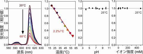 図2ナノ温度計の蛍光強度と温度、pH、イオン強度の関係。