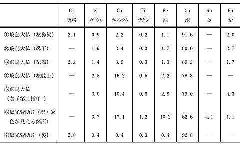 各部のXRF定量結果(wt%)