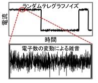 図1 デバイスの主要な雑音であるランダムテレグラフノイズ(上)と、電子数の変動による雑音(下)。