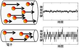 図2 電子数の変動による雑音。電子数が少なくなると、雑音の相対的な大きさが信号と比べて無視できなくなる。