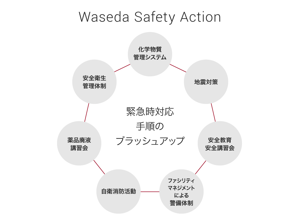 safetyaction