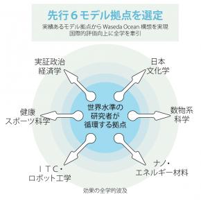 SGU 全学展開イメージ図