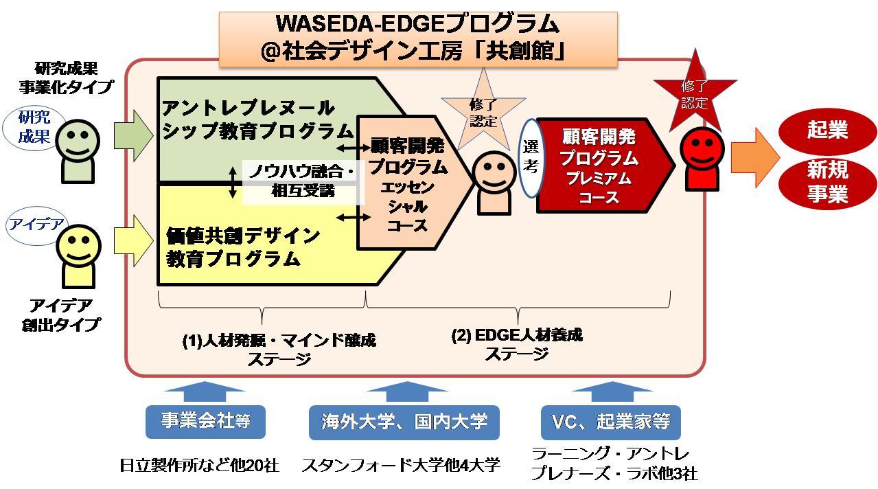EDGEプログラム