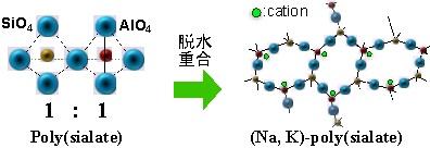 図 1 無機ポリマー吸着剤の構造様式