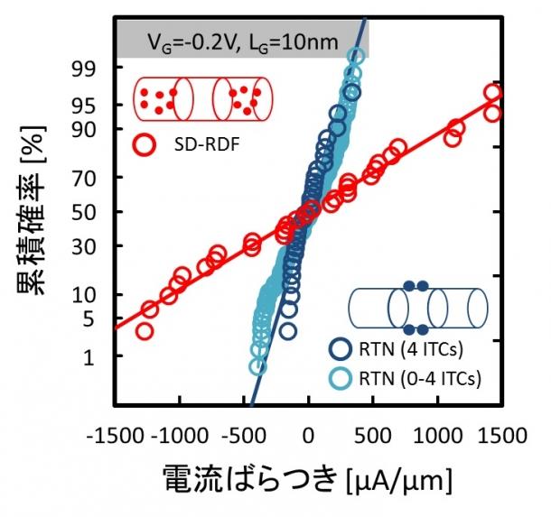 ソース・ドレイン内の不純物の配置の違いによる電流ばらつき(SD-RDF)と界面トラップによる電流ばらつき(RTN)の比較