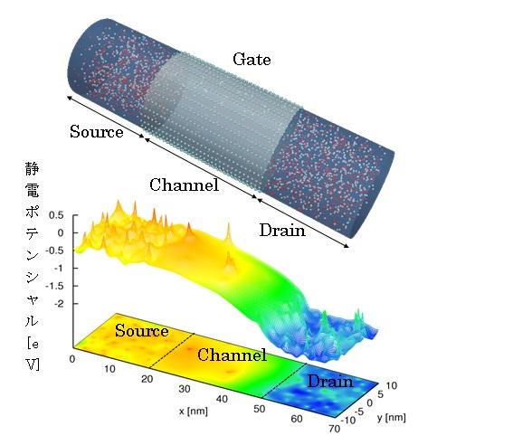 シミュレーションモデル(上)と、静電ポテンシャル(下)