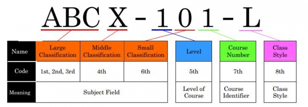 new course numbering system  u2013 waseda university