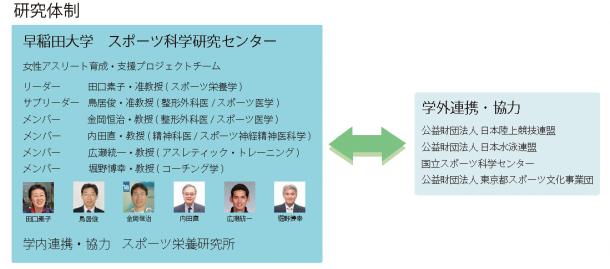 taguchi4図:研究体制図