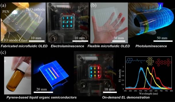 図1マイクロ流体有機EL技術