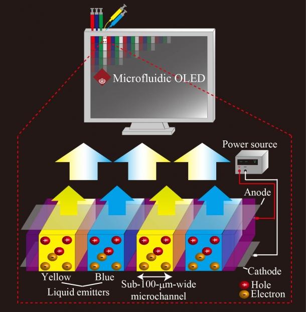 図2 マイクロ流体白色有機ELのコンセプト図