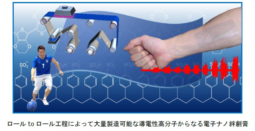 ナノ絆創膏図1