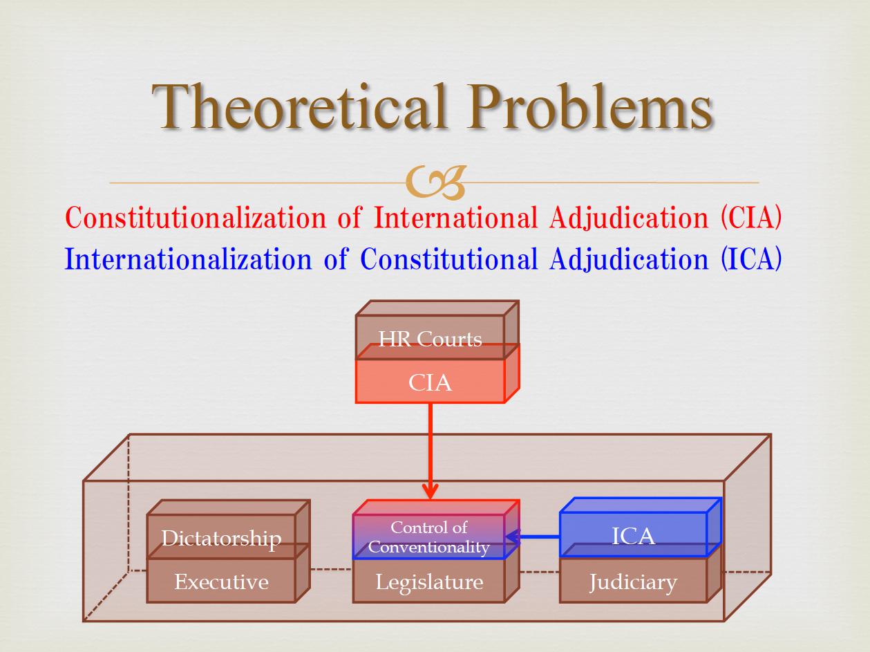 Figure 2: Theoretical Problem: Constitutionalization of International Adjudication/Internationalization of Constitutional Adjudication (Source: Yota Negishi)