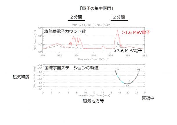 図2: 放射線電子のカウント数と国際宇宙ステーションの軌道。夕方から夜にかけて、磁気緯度の高い地域において、数分間、激しい放射線電子の上昇が見られる。