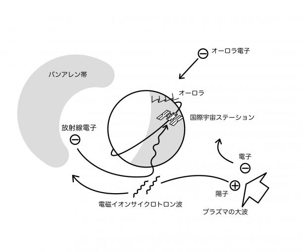 図3: 「電子の集中豪雨」の起こる状況説明図。バンアレン帯の南北断面は昼側のみ示す。オーロラが活発なときには、プラズマの大波が夜から押し寄せている。そのうち陽子の流れは夕方側に回り込み、電磁イオンサイクロトロン波と呼ばれる「さざ波」を生み出す。その「さざ波」を敏感に感じる放射線電子が地球大気へ叩き落とされる。