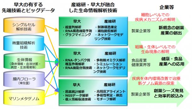 産総研・早大 生体システムビッグデータ解析オープンイノベーションラボラトリ(CBBD-OIL)