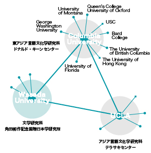 World Academia Alliance in Global Japanese Studies国際日本学研究網