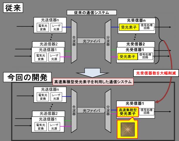 図2:現在の波長多重伝送システムの構成イメージ(上図)、今回開発した高速集積型受光素子を使用した場合のイメージ(下図)