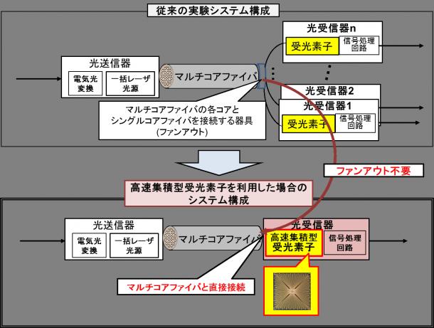 これまで研究されているマルチコア伝送実験システムの構成イメージ(上図)、今回開発した高速集積型受光素子を使用したマルチコアファイバ伝送システムの構成イメージ(下図)