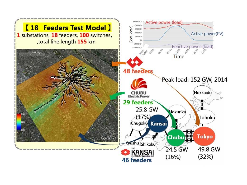 図 構築した配電系統モデルのイメージ