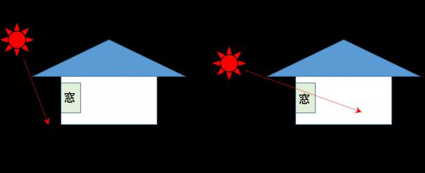 図2 遮光に関するひさしの効果