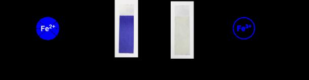 図3 今回使用した有機/金属ハイブリッドポリマーとそのエレクトロクロミック変化(ポリマーに含まれる鉄イオンの酸化状態(2価と3価)が電圧印加により変わることで色が変わります)