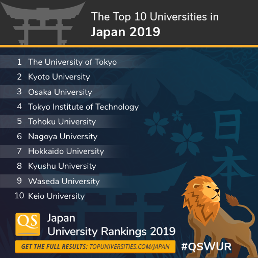 Waseda emerges as top private university in QS Japan
