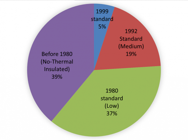 Figure 4: The distribution of residential building standards in Japan. About 40% of the homes were built according to the pre-1980 standards and, therefore, are not insulated. (Source: 2012 MLIT Estimated Data)