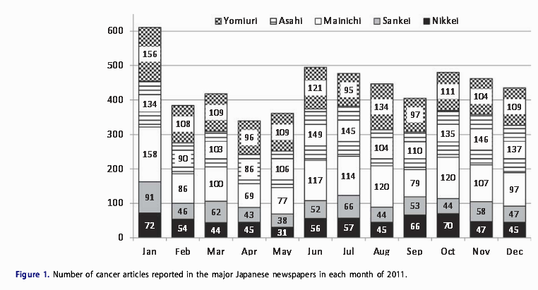 How much do we really know about cancer? Content analysis of news coverage on cancer in Japan