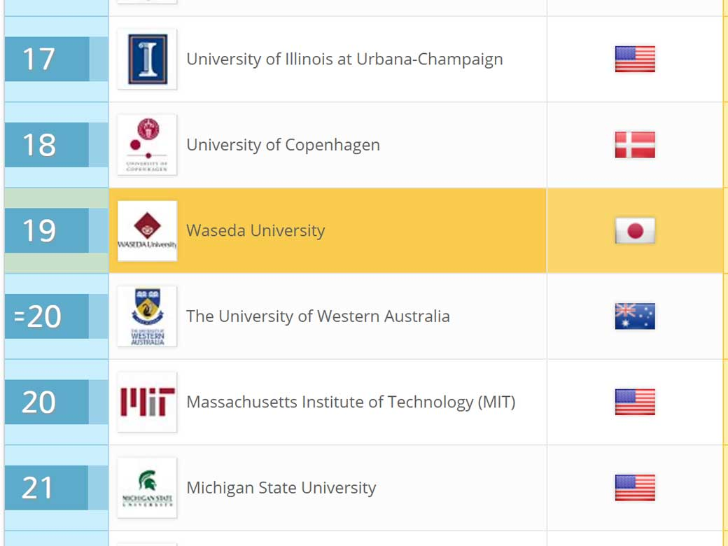 Waseda sees massive improvements in QS World Rankings by Subject 2017