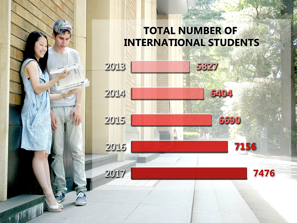 Waseda campuses become increasingly global as international student population grows each year