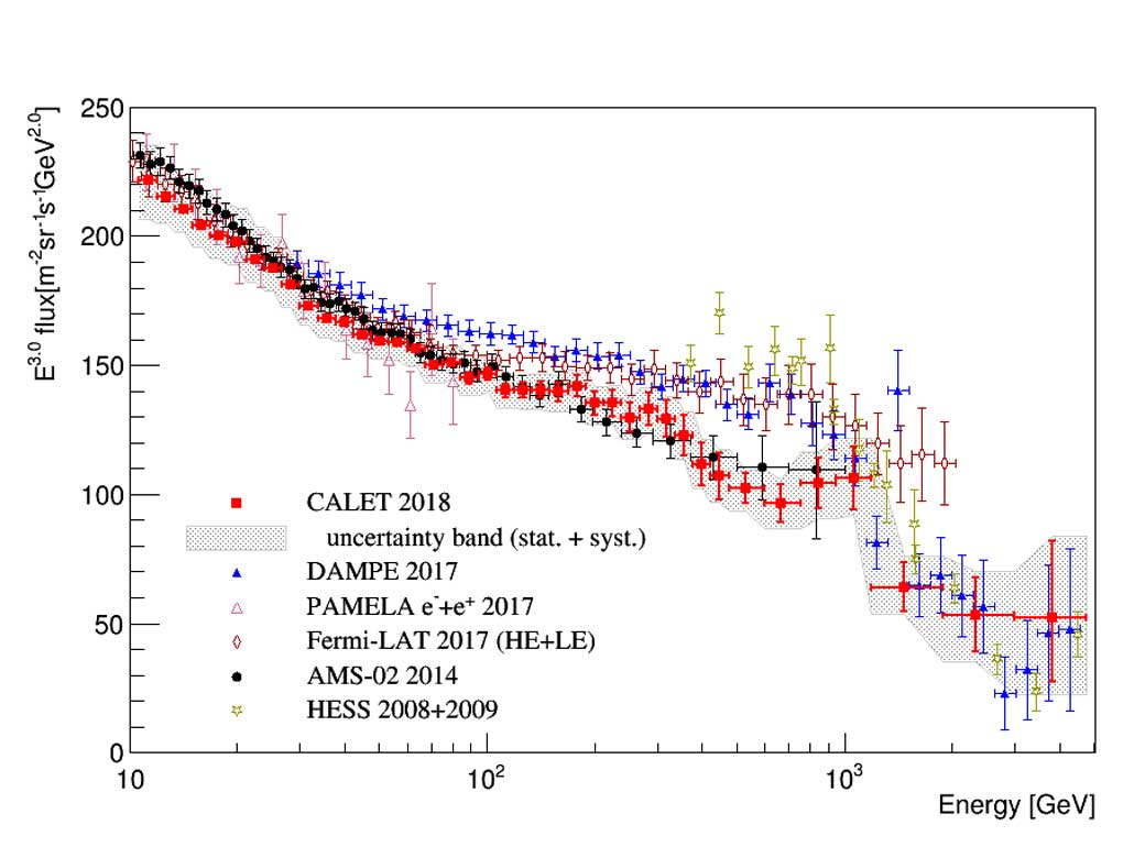 CALET succeeds in direct measurements of cosmic-ray electron spectrum up to 4.8 TeV