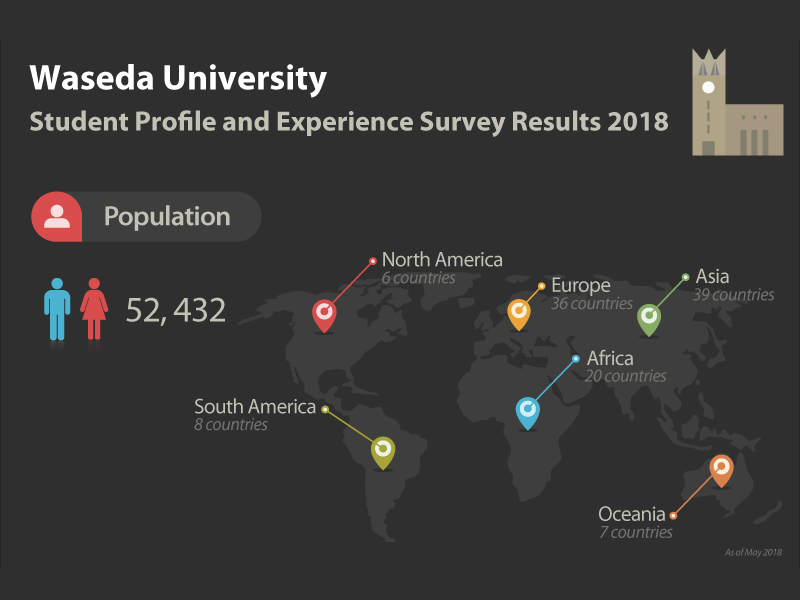 Student Profile and Experience Survey Results 2018