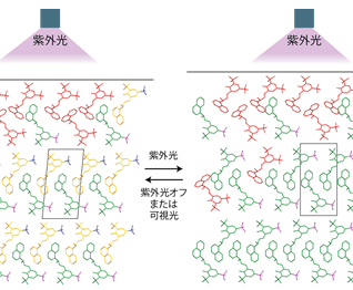 New structural phase transition may broaden the applicability of photo-responsive solids