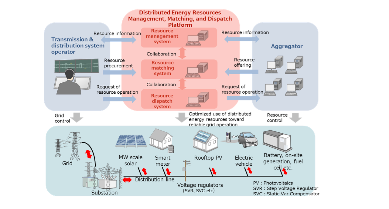 Commencement of the Feasibility Study for Extended Use of Distributed Energy Resources