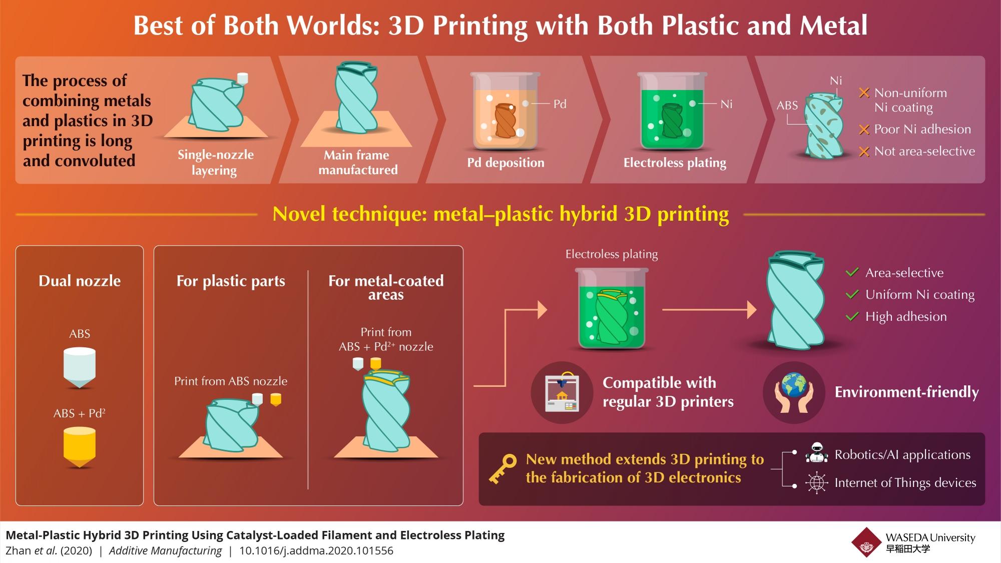 Imprimare 3D hibridă: <a class=